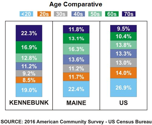 An age comparative between Kennebunk, Maine and the country
